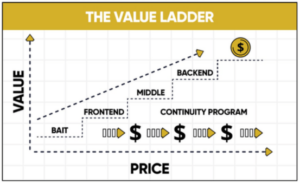 diagram of a value ladder best $1,000 per day blueprints